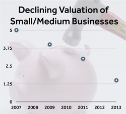 Declining_Value_When_Exiting_SME_Business