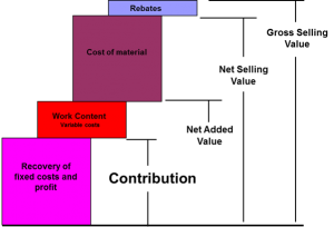 Diagram 1. An Explanation of Contribution.