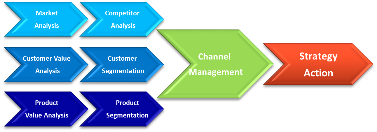 marketing customer value and the link Customer value is the only aligned they are with customer value if you look at any market through the eyes successfully link the customer.