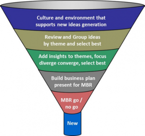 Diagram 5. The innovation funnel to ensure that new products and services are developed as and when they should be.